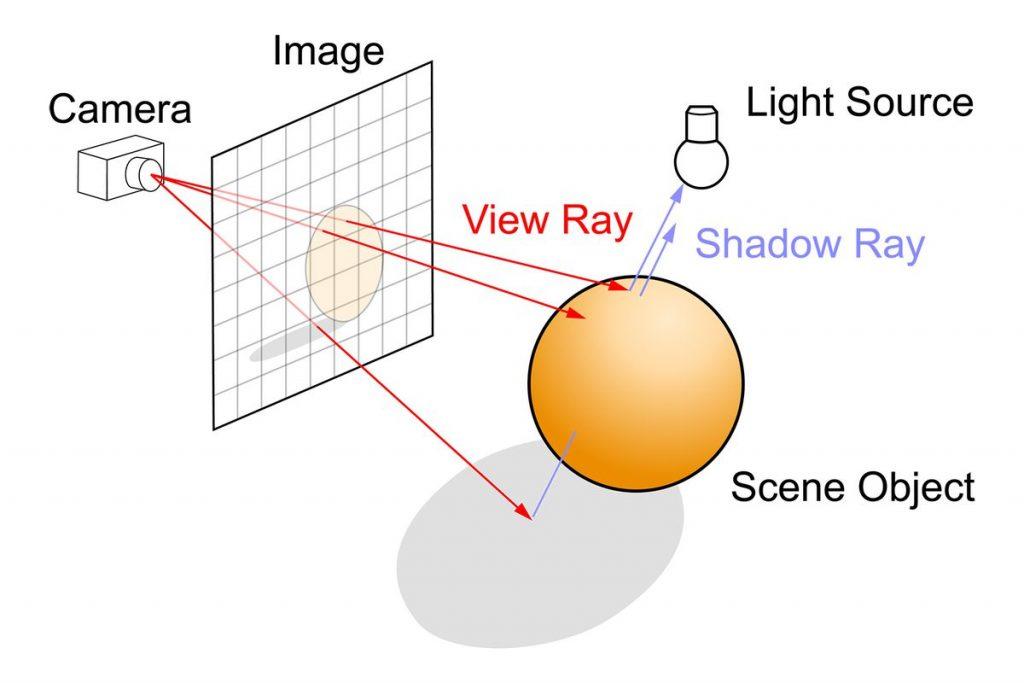 Ray Tracing-bazi-psn.ir